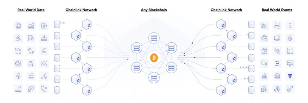 Chainlink-Smart-Contract-Network-1024x345